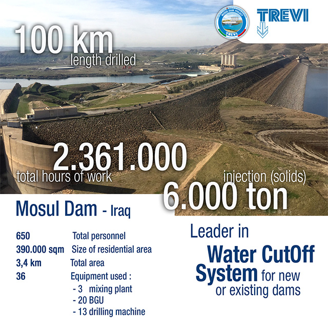 1 Year of Mosul Dam | Trevi 1