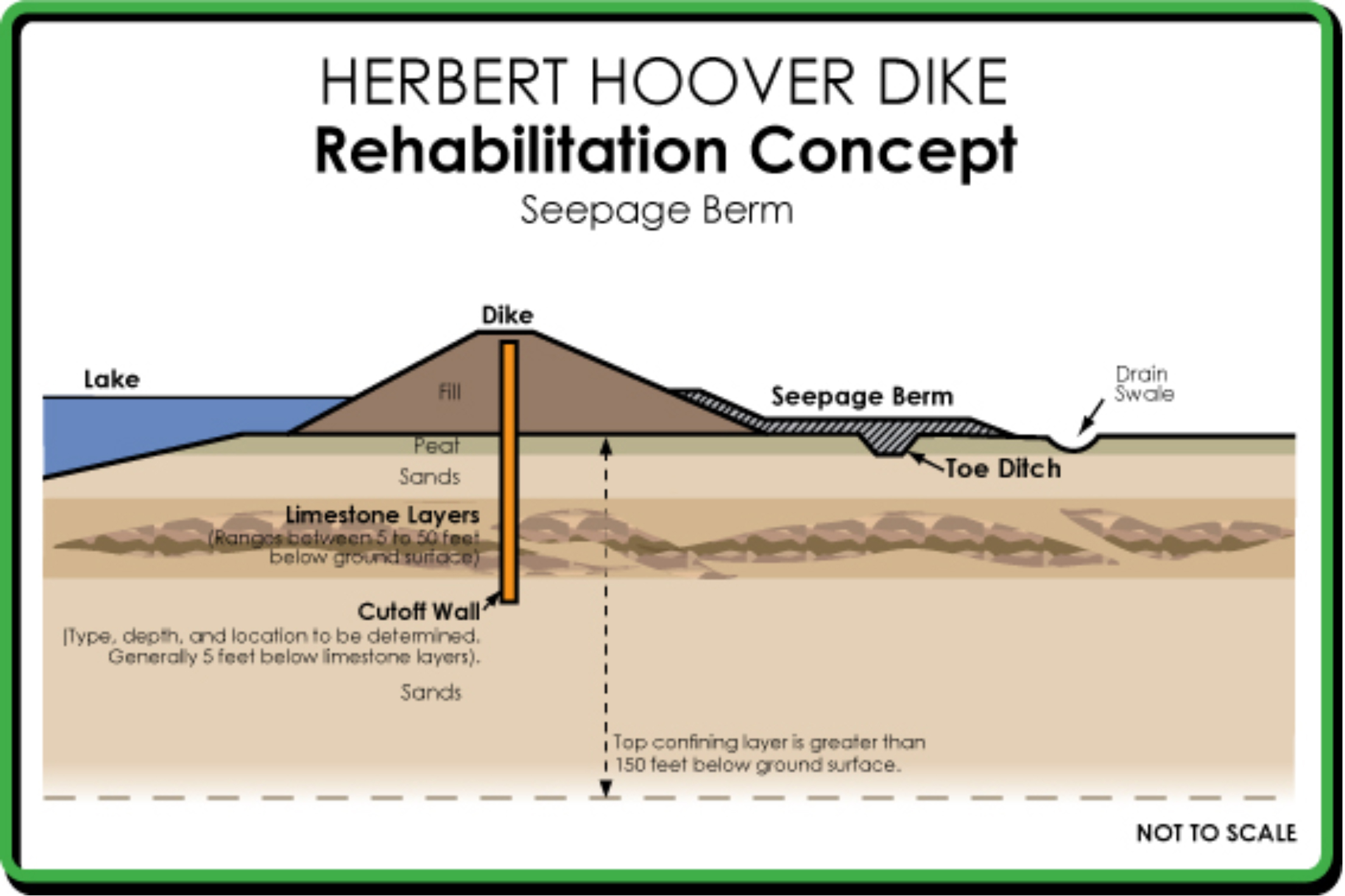 Herbert Hoover Dike cuttoff walls construction Trevi spa