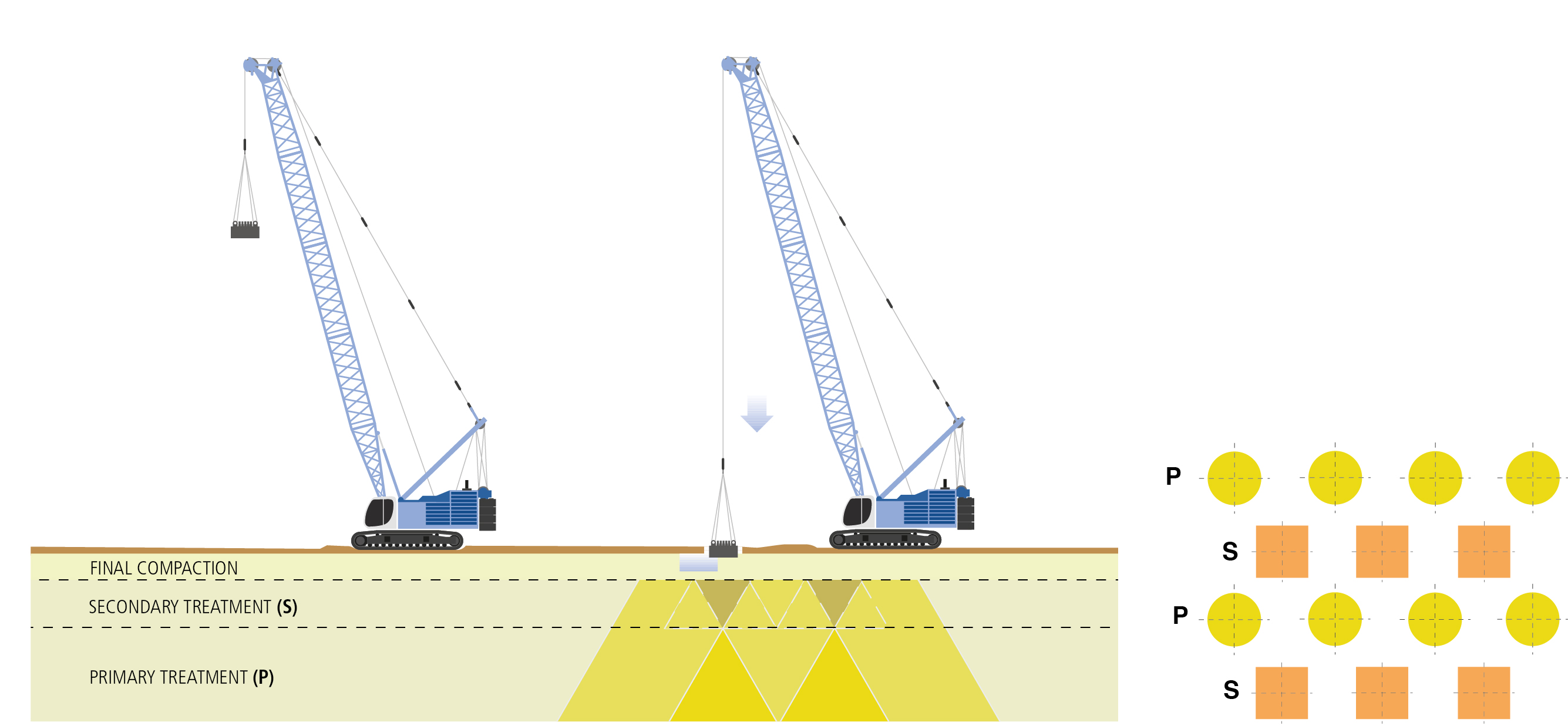 Dynamic Compaction (Heavy Tamping) | Technologies | Trevi